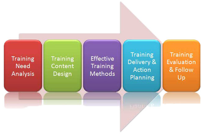 training methodology Latest & innovative training methodologies dr amit nagpal personal branding consultant new delhi, india wwwdramitnagpalcoin.